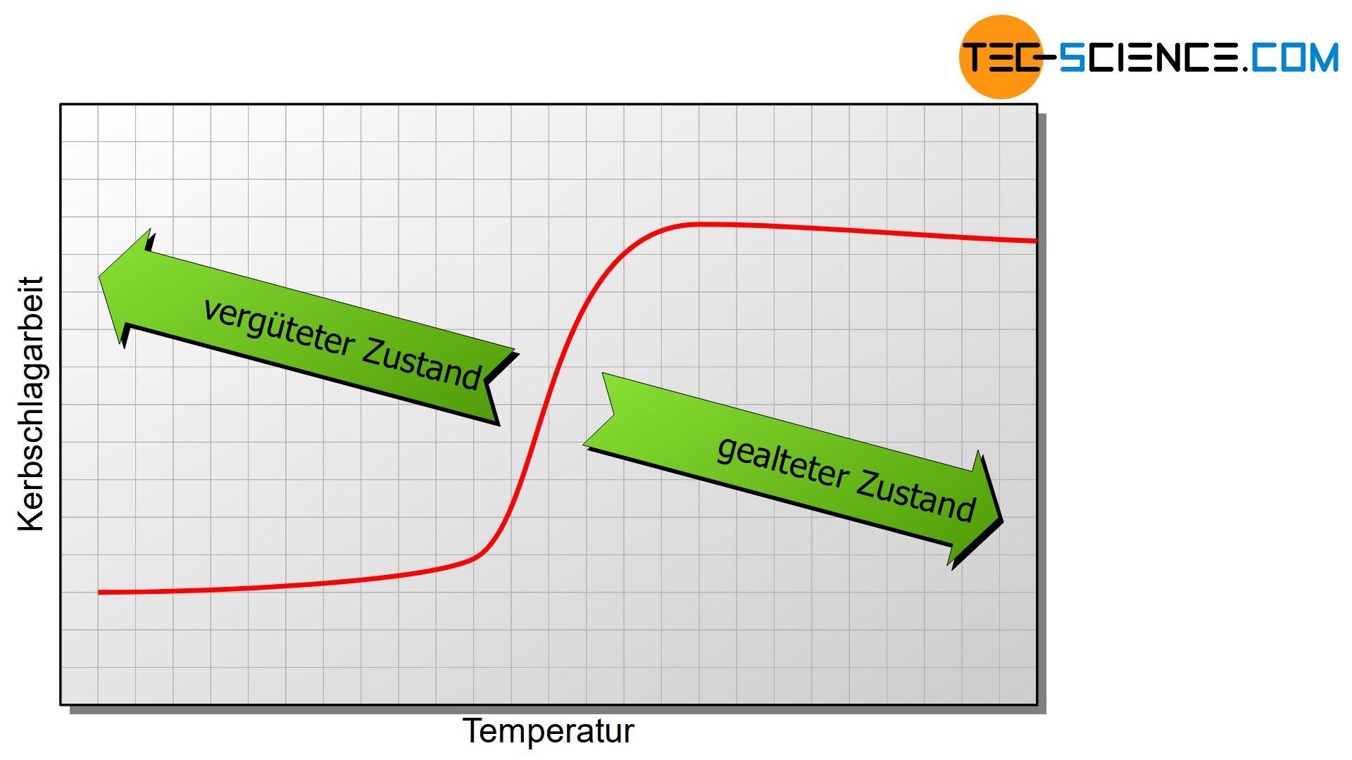 Einfluss von Gefügeänderungen auf die Übergangstemperatur