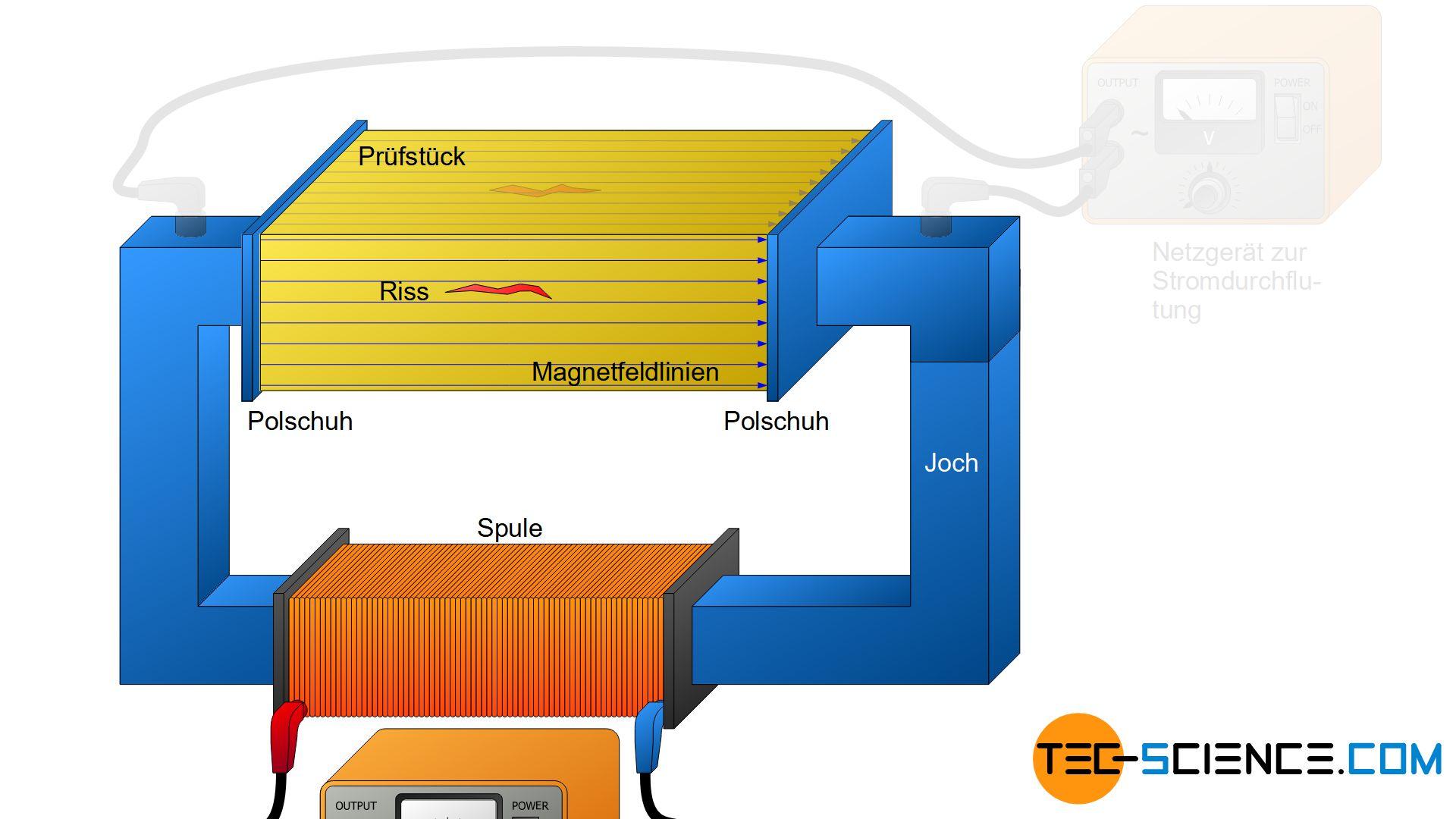 Stromdurchflutung / Magnetfelddurchflutung