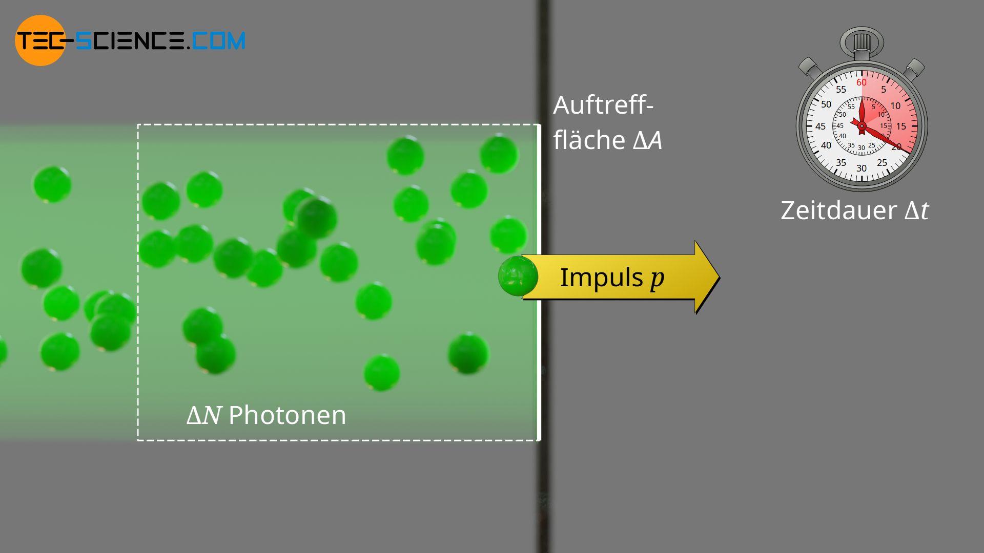Impulsänderung der Photonen bei absorbierenden Oberflächen