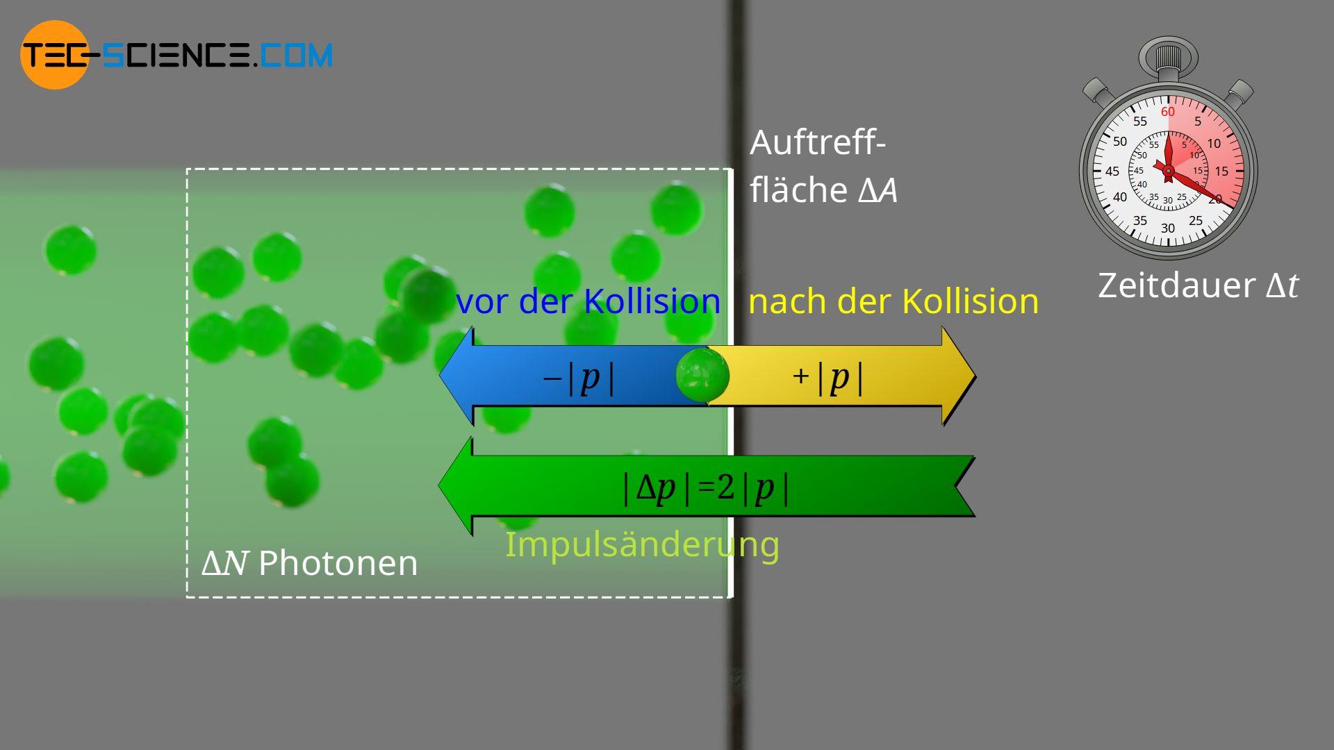 Impulsänderung der Photonen bei reflektierenden Oberflächen
