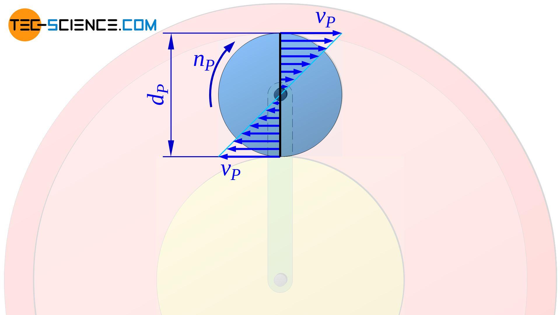 Geschwindigkeitsverteilung auf dem rotierenden Planetenrad bei festgestelltem Steg