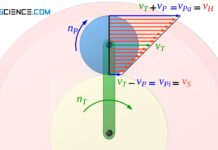 Geschwindigkeitsverteilung auf dem rotierenden Planetenrad bei sich bewegendem Steg