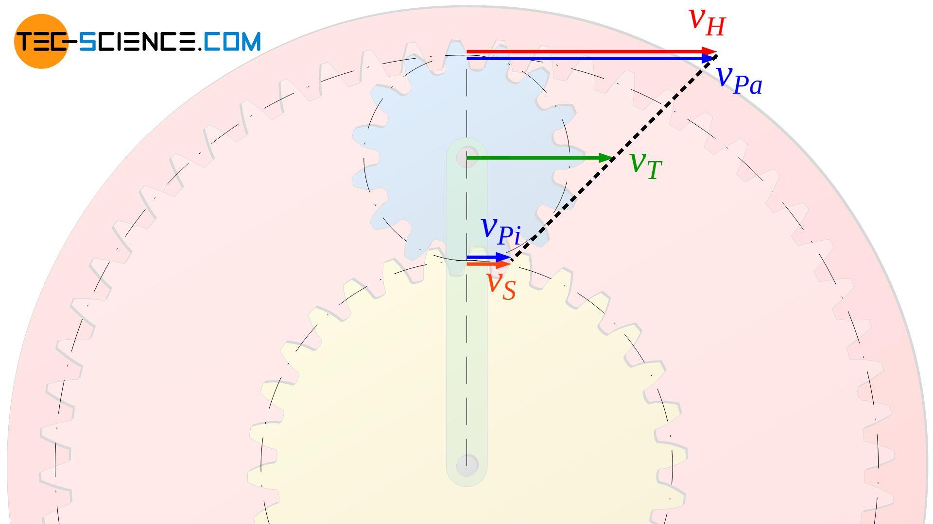 Geschwindigkeitsverteilung des rotierenden Planetenrads