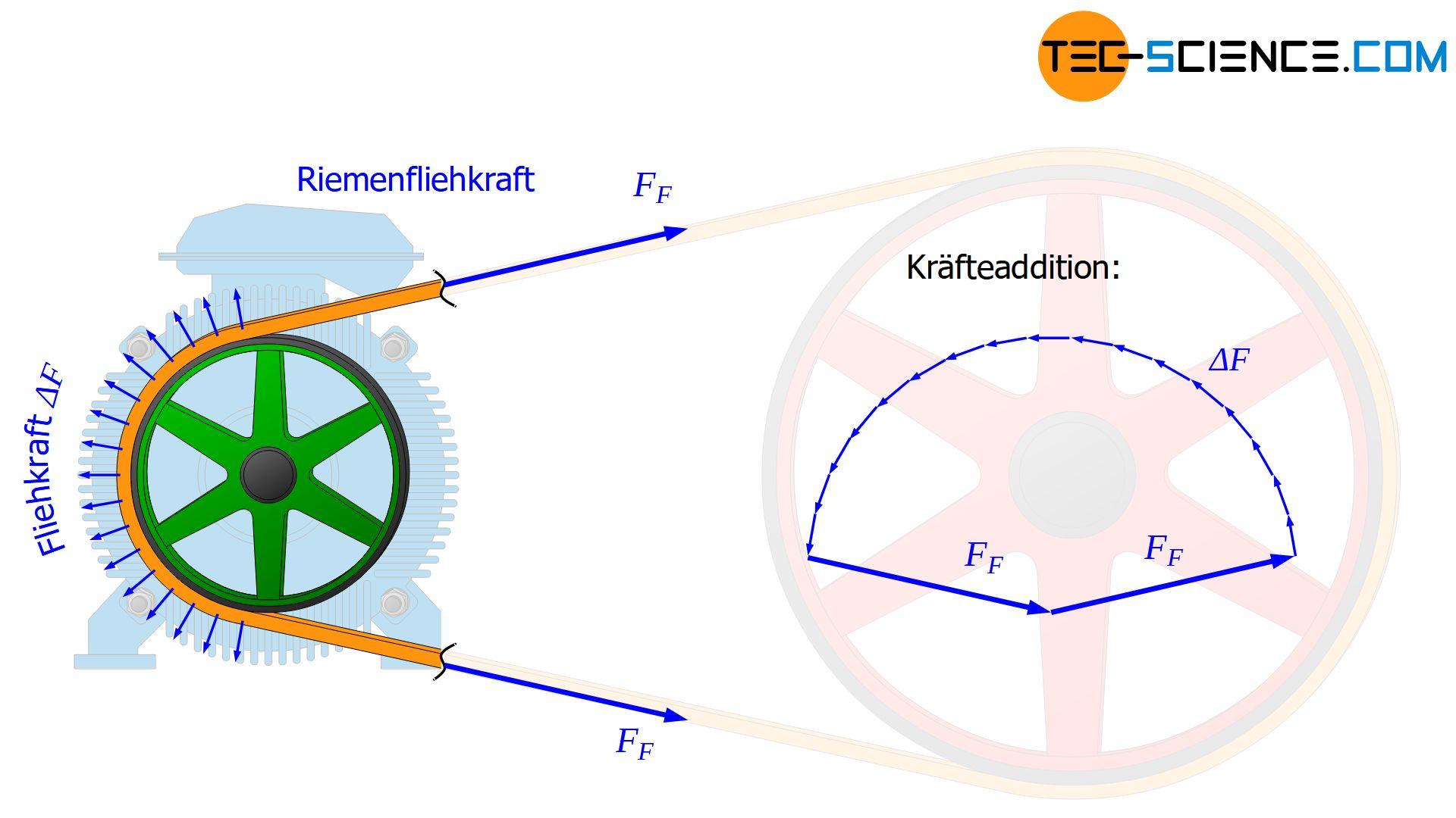 Kräfteaddition der Fliehkräfte und der Riemenfliehkraft