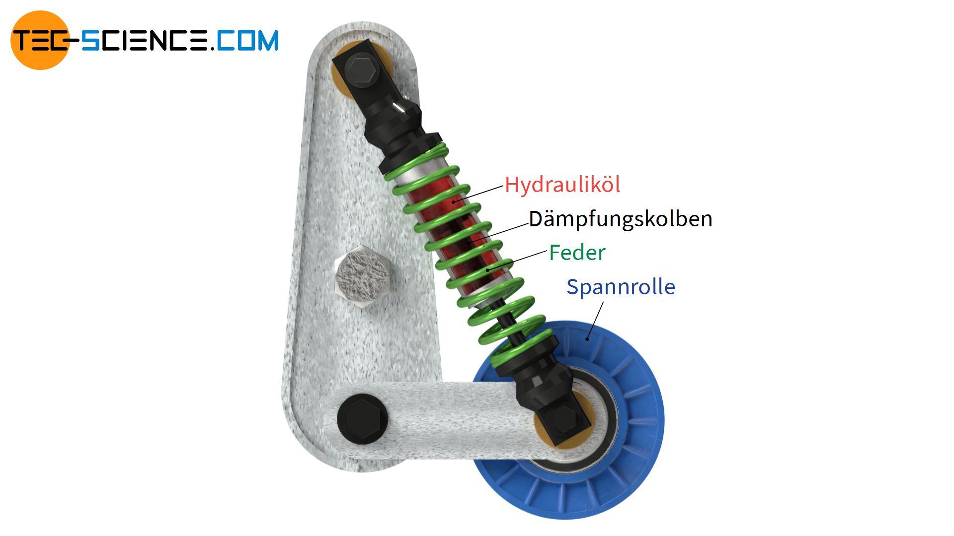 Aufbau einer hydraulischen Spannzange