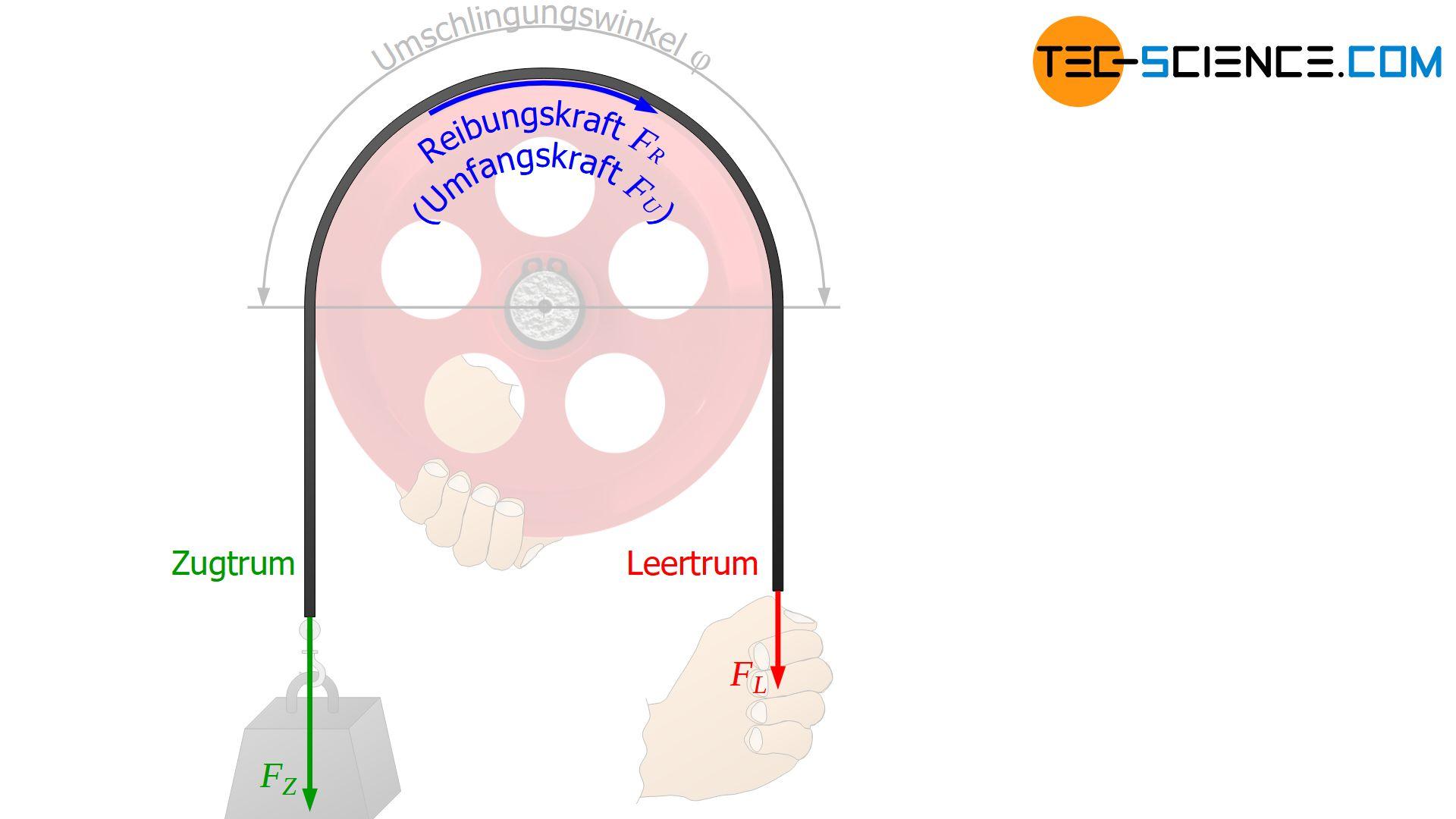 Euler-Eytelweinsche Seilreibung