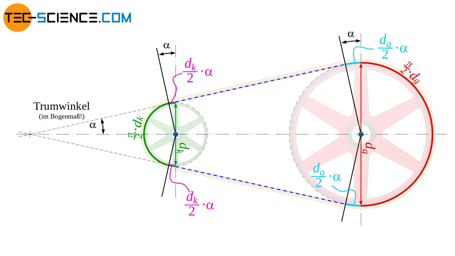 Berechnung der Bogenlängen