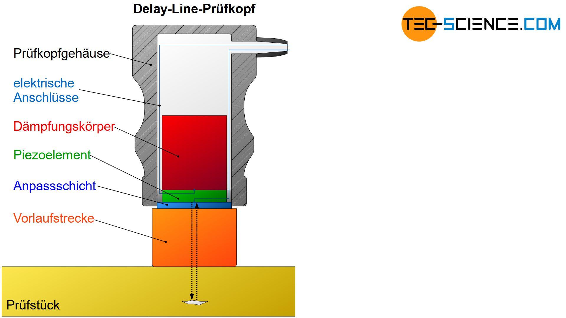 Aufbau eines Delay-Line-Prüfkopfes