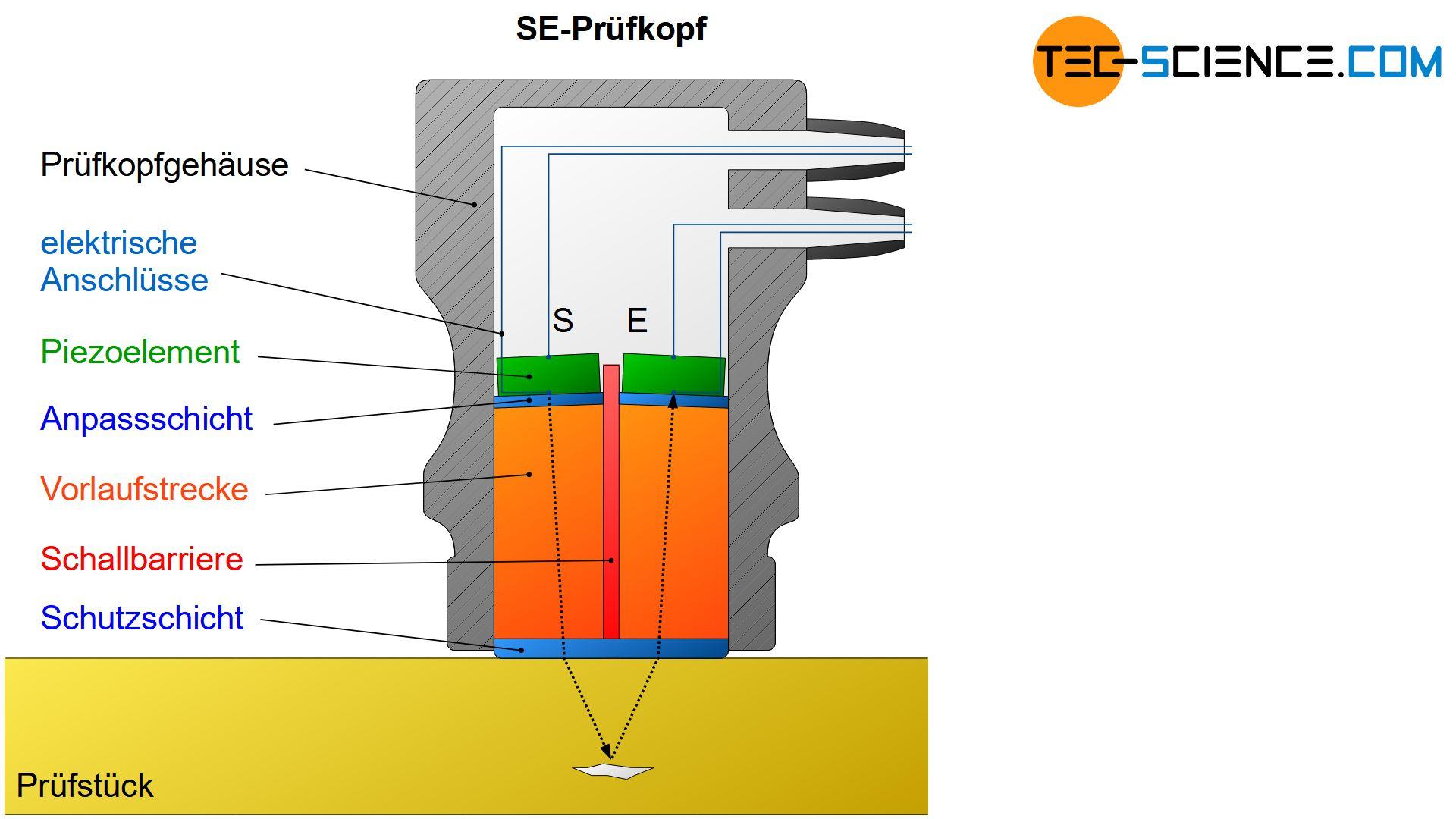 Aufbau eines SE-Prüfkopfes
