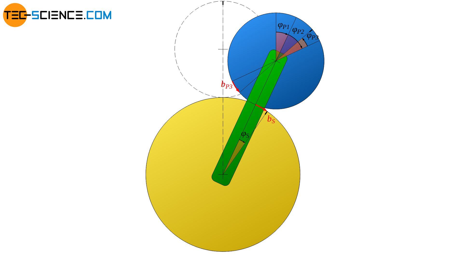 Rotation des Planetenrades aufgrund der Rotation des Sonnenrades