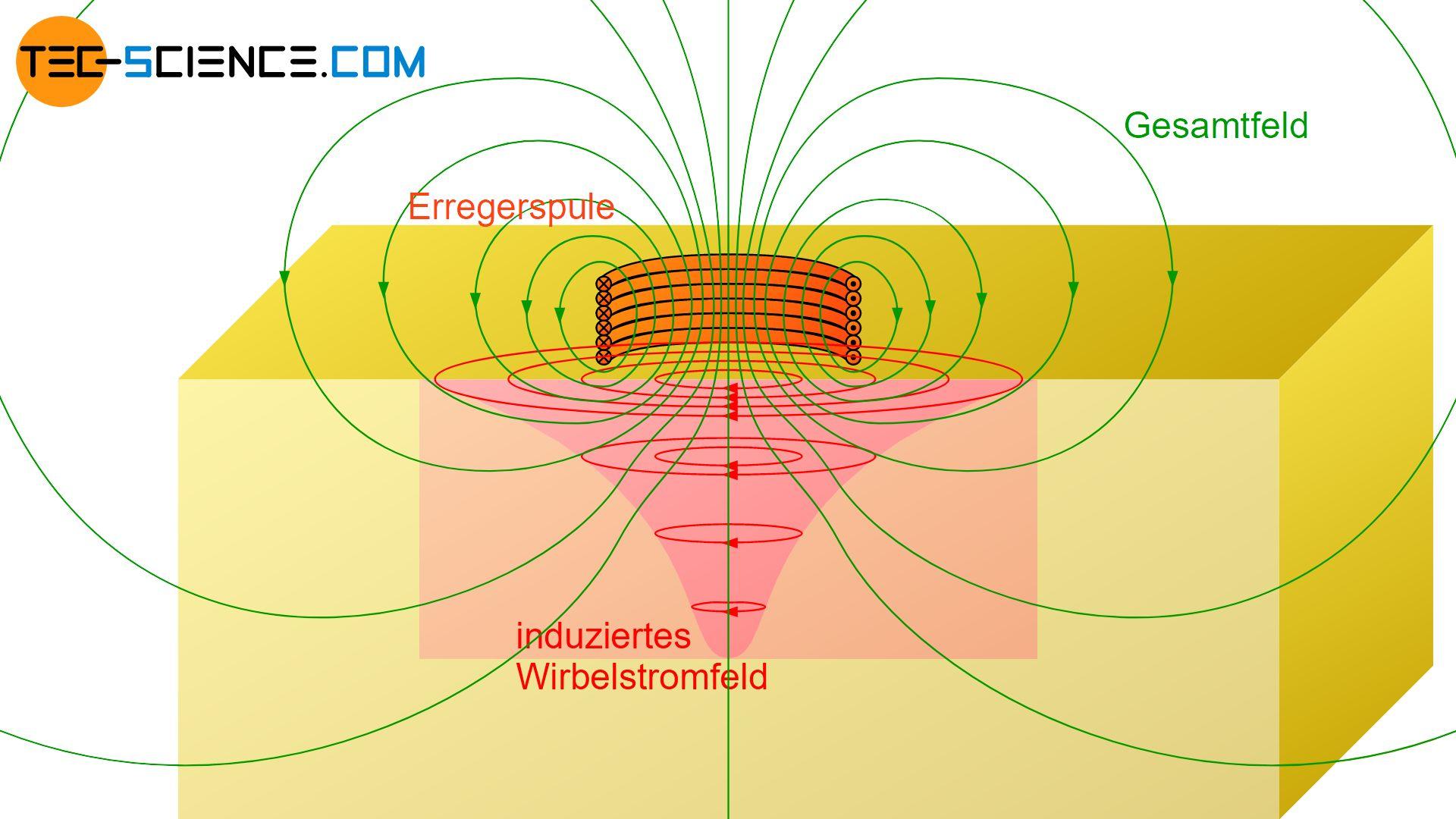 Gesamtfeld als Überlagerung von Primär- und Sekundärfeld
