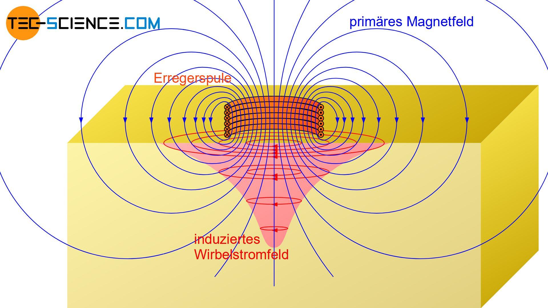 Induktion von Wirbelströmen durch primäres Magnetfeld