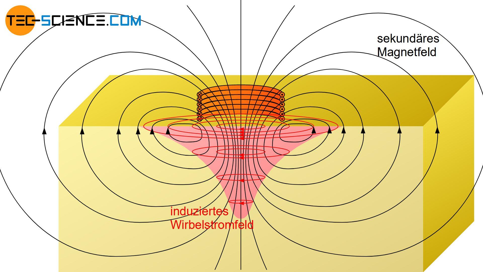 Durch Wirbelströme erzeugtes sekundäres Magnetfeld