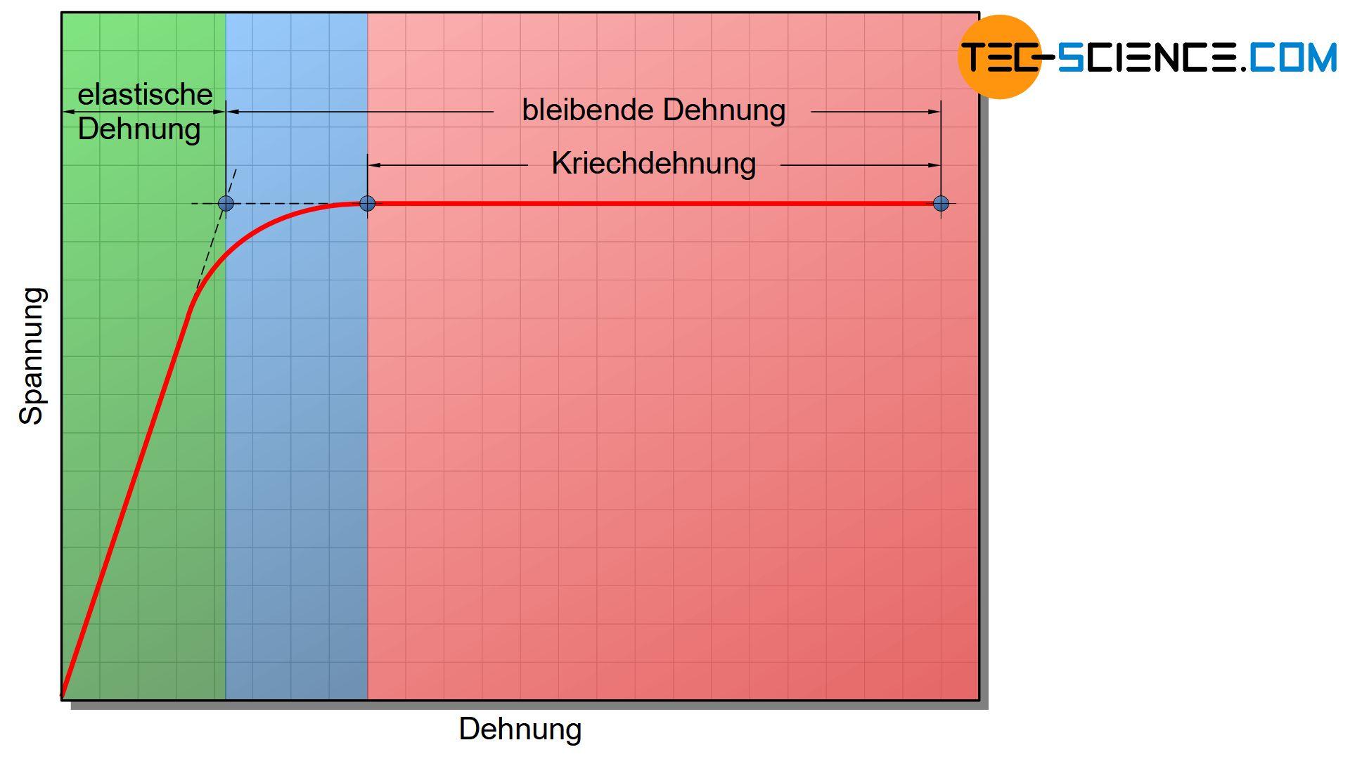 Spannung-Dehnungs-Diagramm des Zeitstandversuchs