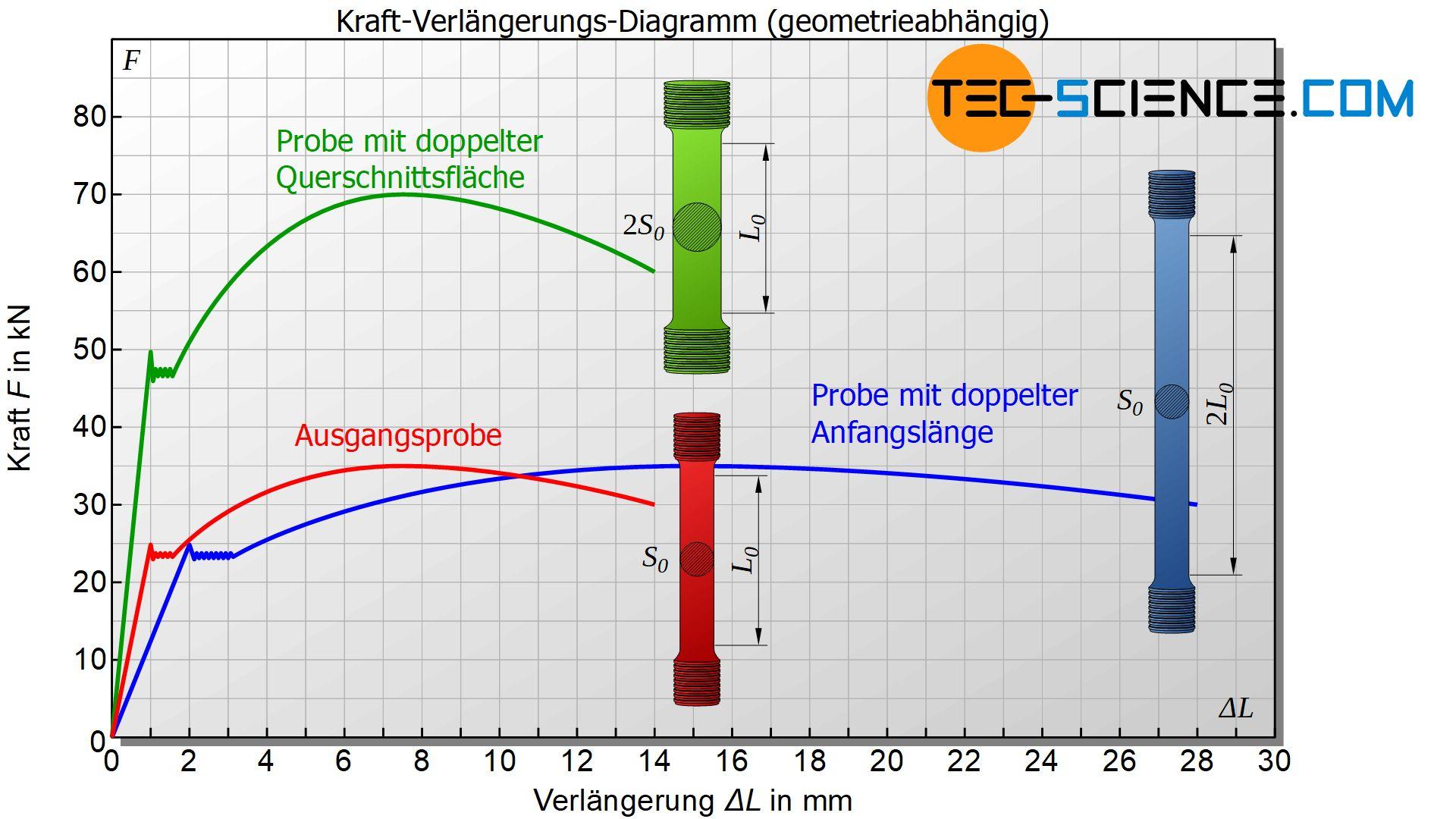 Kraft-Verlängerungs-Diagramm