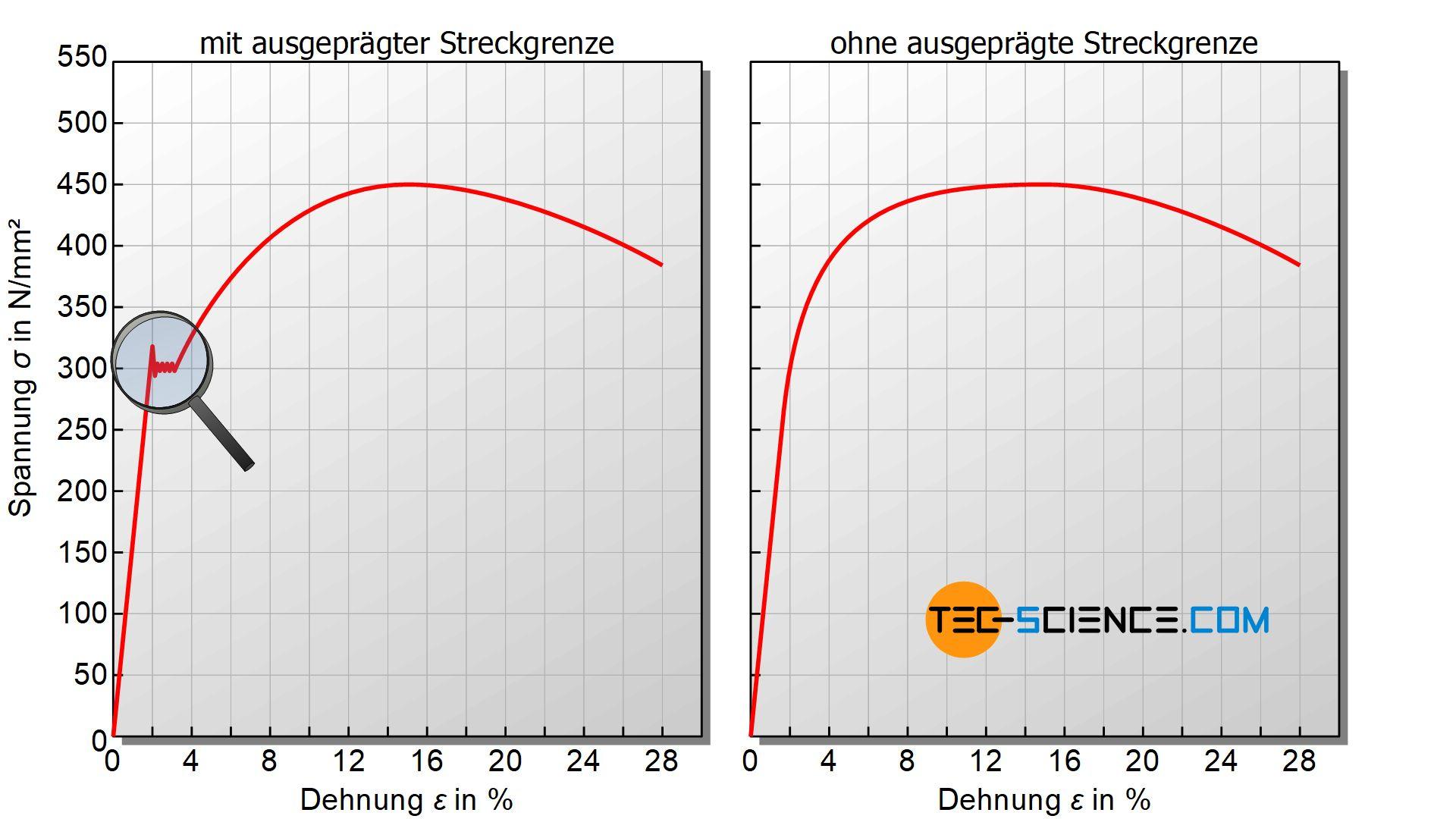 Typische Arten von Spannung-Dehnungs-Diagrammen
