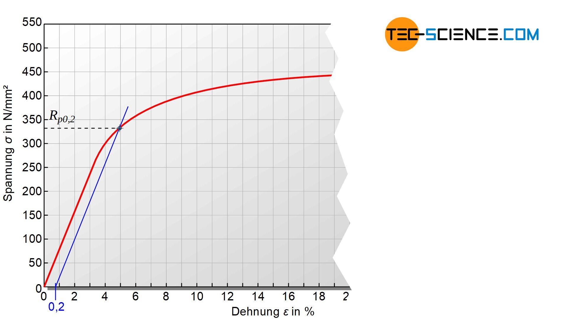 Spannung-Dehnungs-Diagramm ohne ausgeprägte Streckgrenze