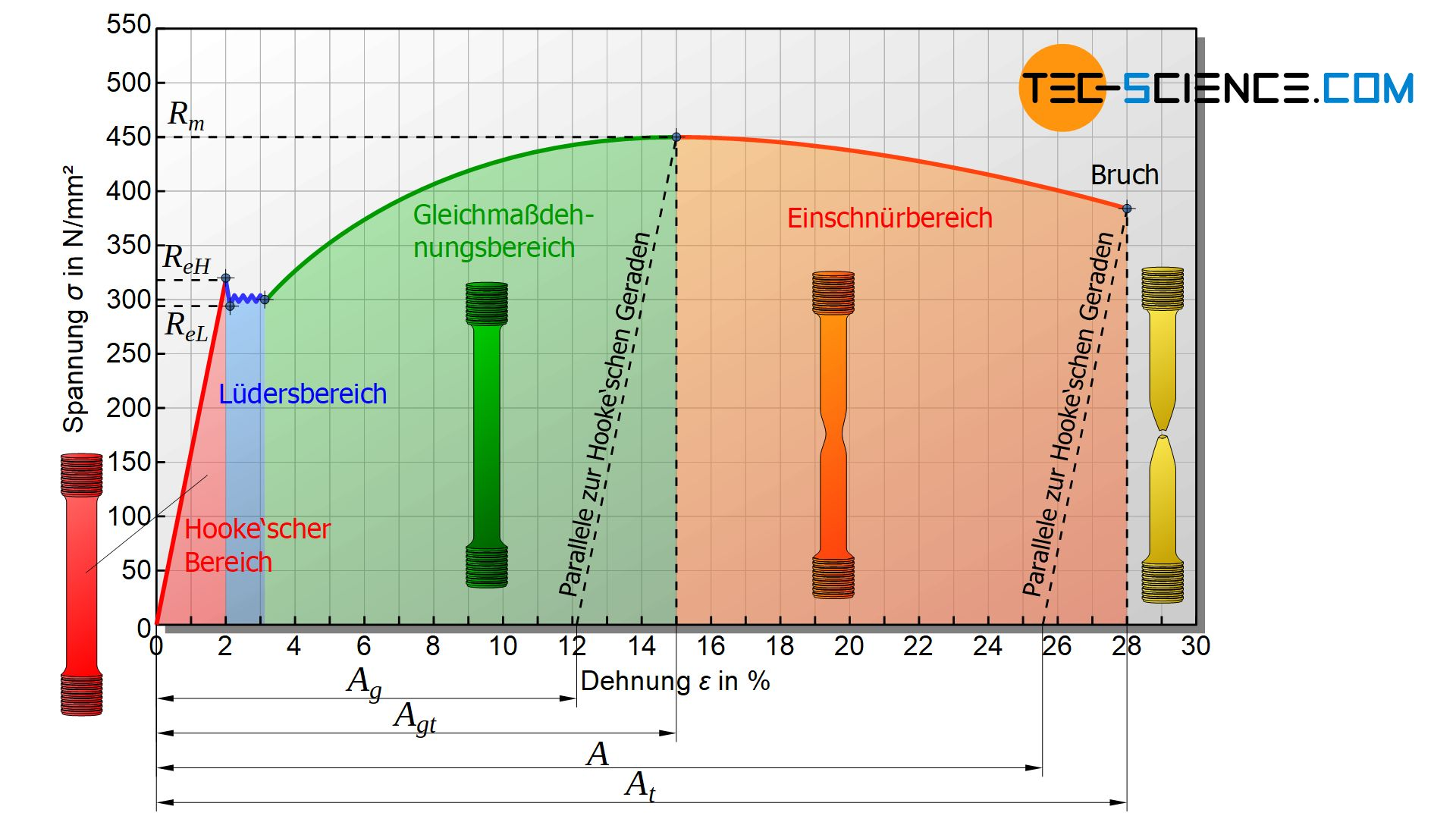 Typische Einteilung des Spannung-Dehnungs-Diagramms