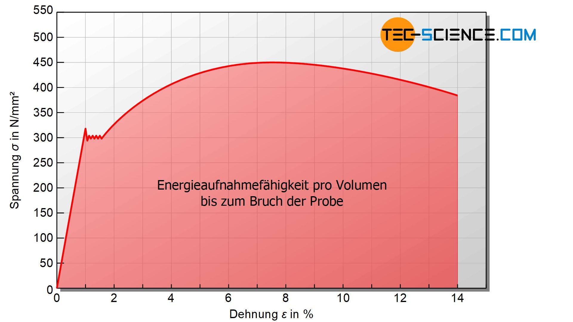 Energieaufnahme pro Werkstoffvolumen