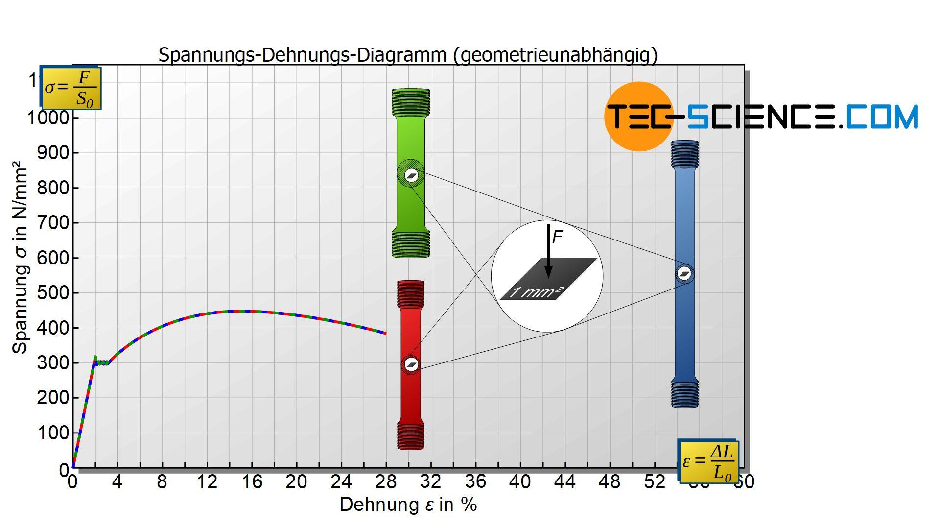 Spannung-Dehnungs-Diagramm