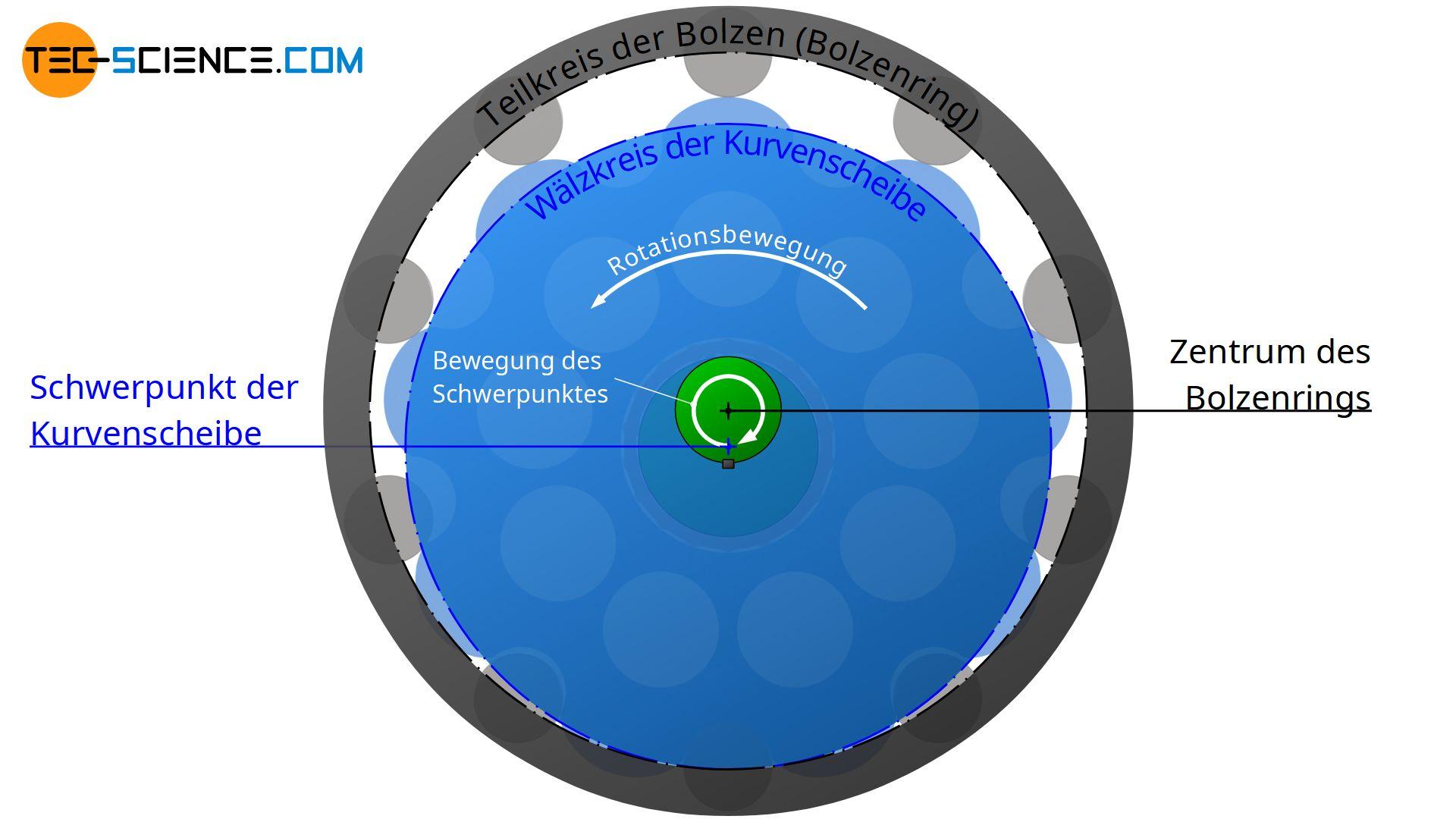 de-zykloiden-verzahnung-zykloid-getriebe-bewegung