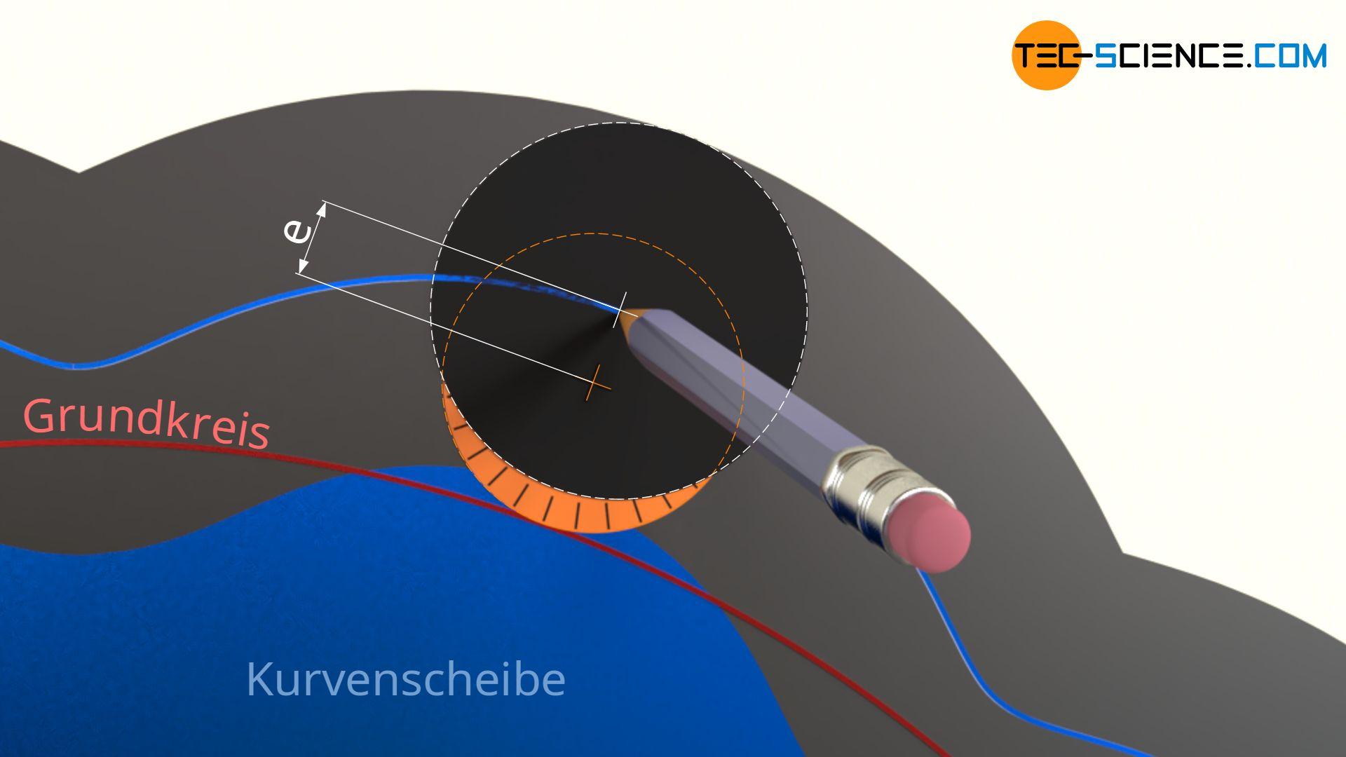 de-zykloiden-verzahnung-zykloid-getriebe-konstruktion-exzentrizitaet
