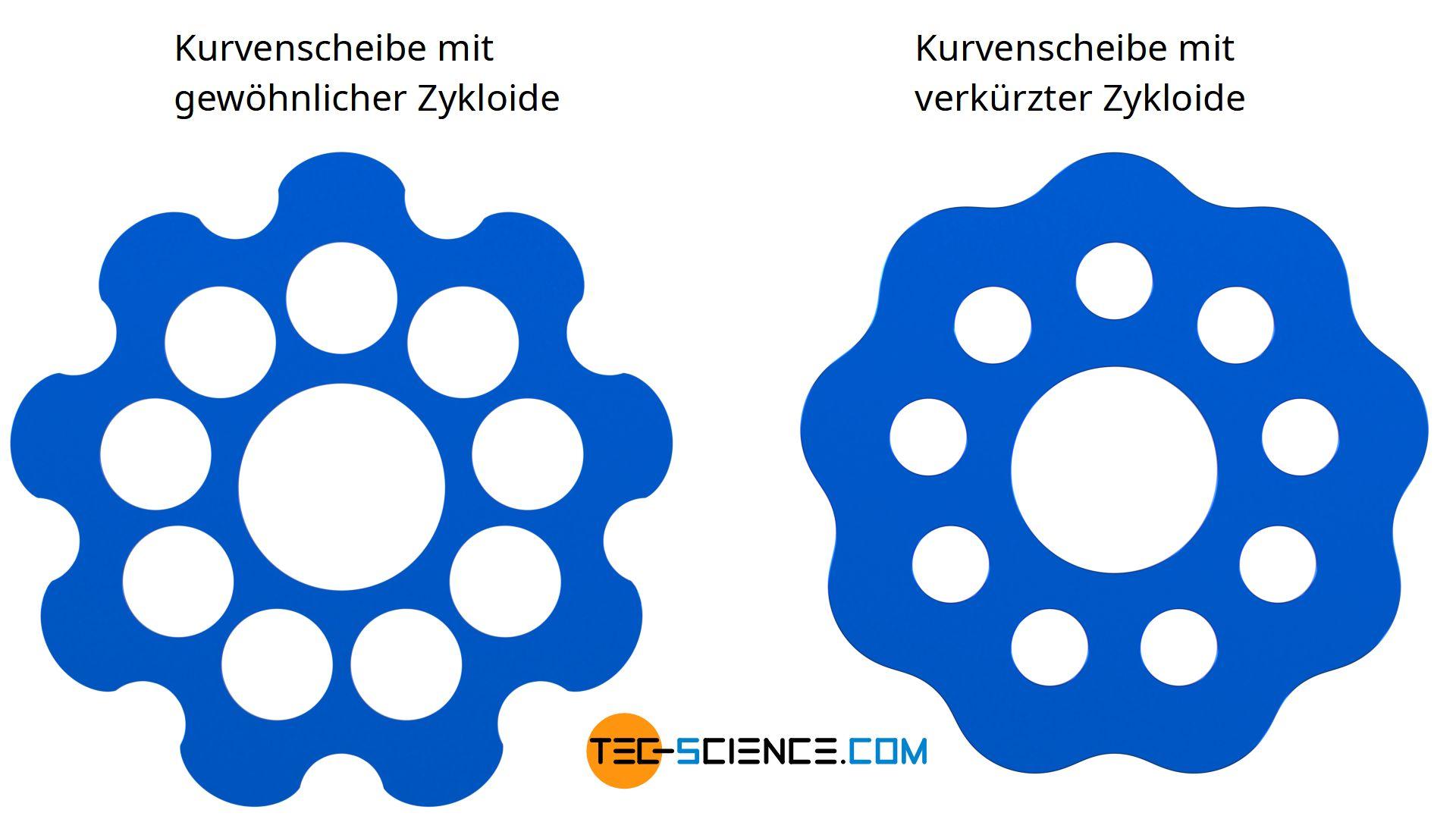 de-zykloiden-verzahnung-zykloid-getriebe-konstruktion-gewoehnliche-verkuerzte-zykloide