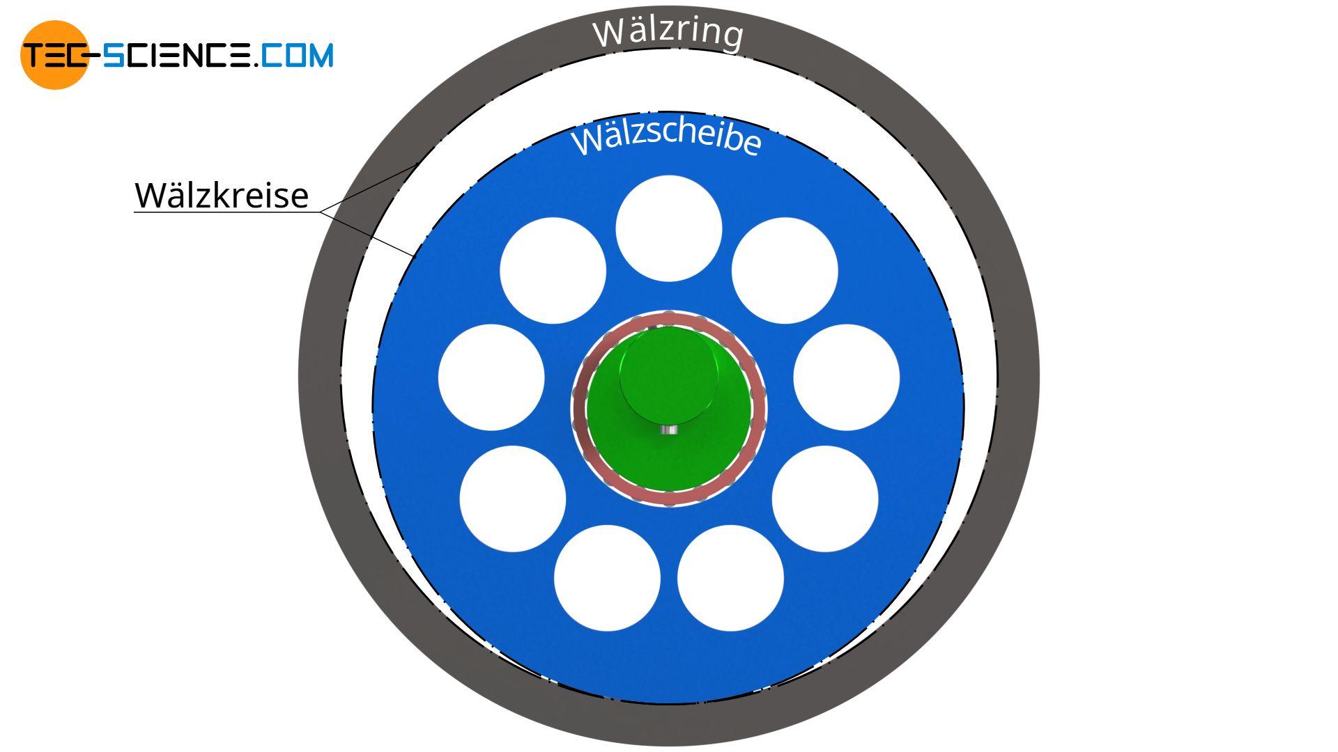 de-zykloiden-verzahnung-zykloid-getriebe-waelzscheibe