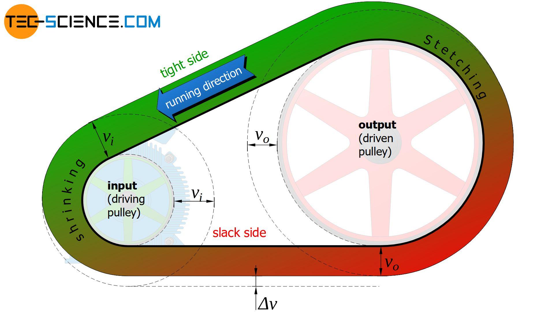 Speed distribution along the belt