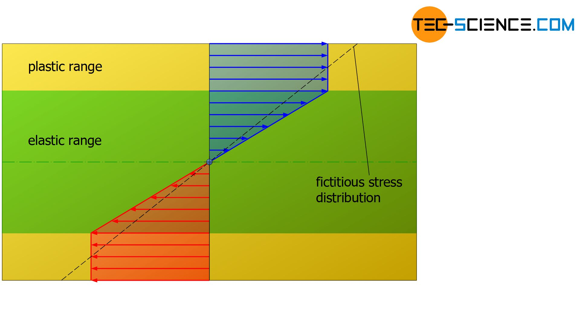 Stress distribution with hardening