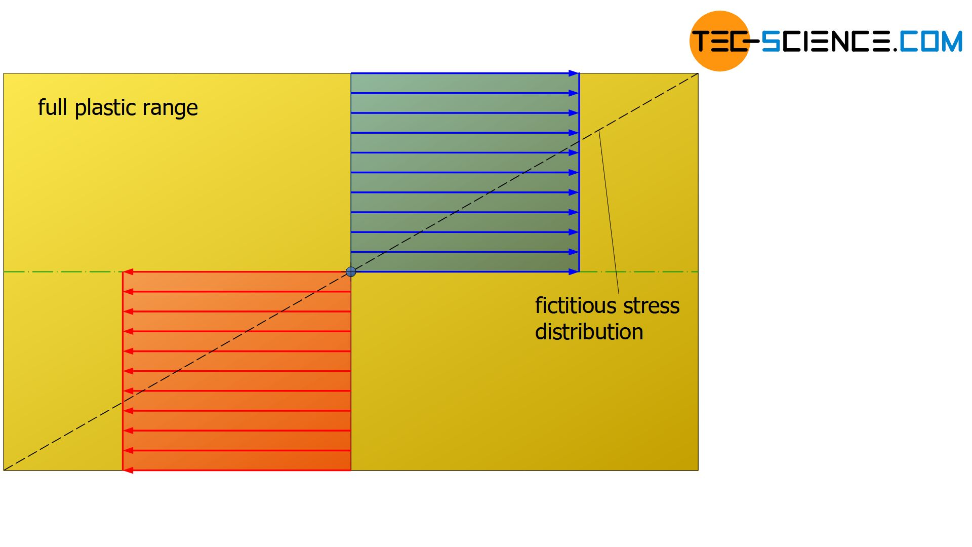 Stress distribution without hardening