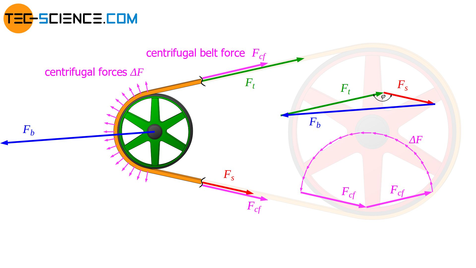 Compensation of centrifugal forces during operation