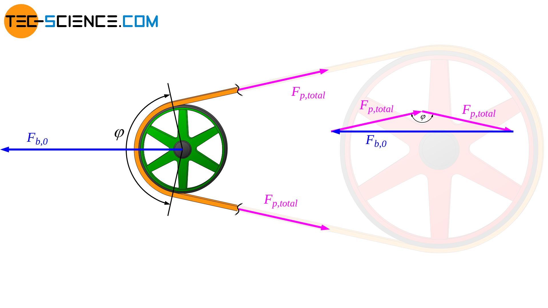 Adjustment of the pretension by the bearing force