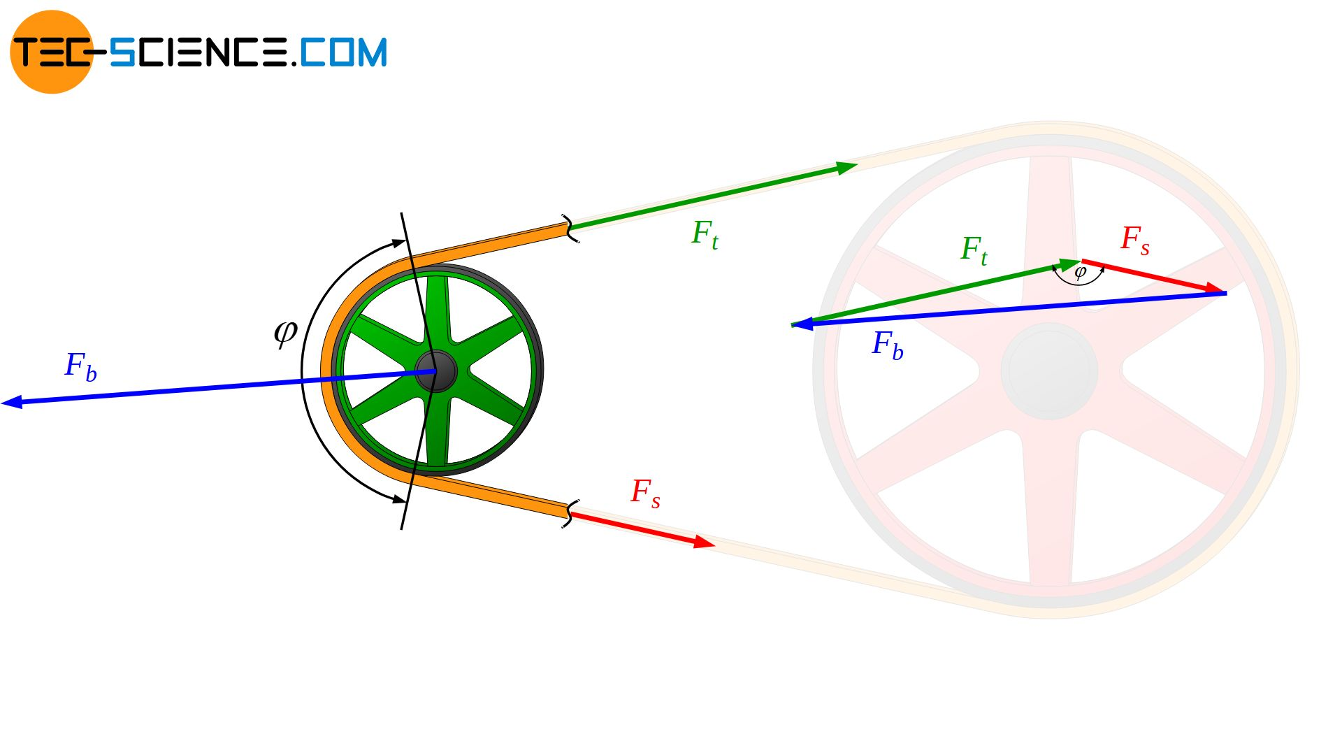 Calculation of the bearing force