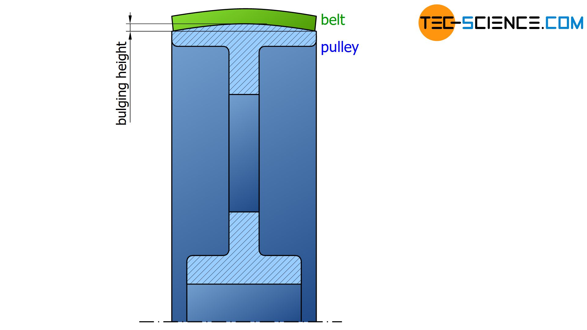 Pulley for flat belts