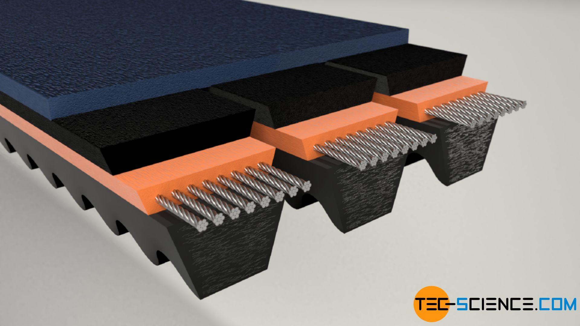 Raw edge kraftband