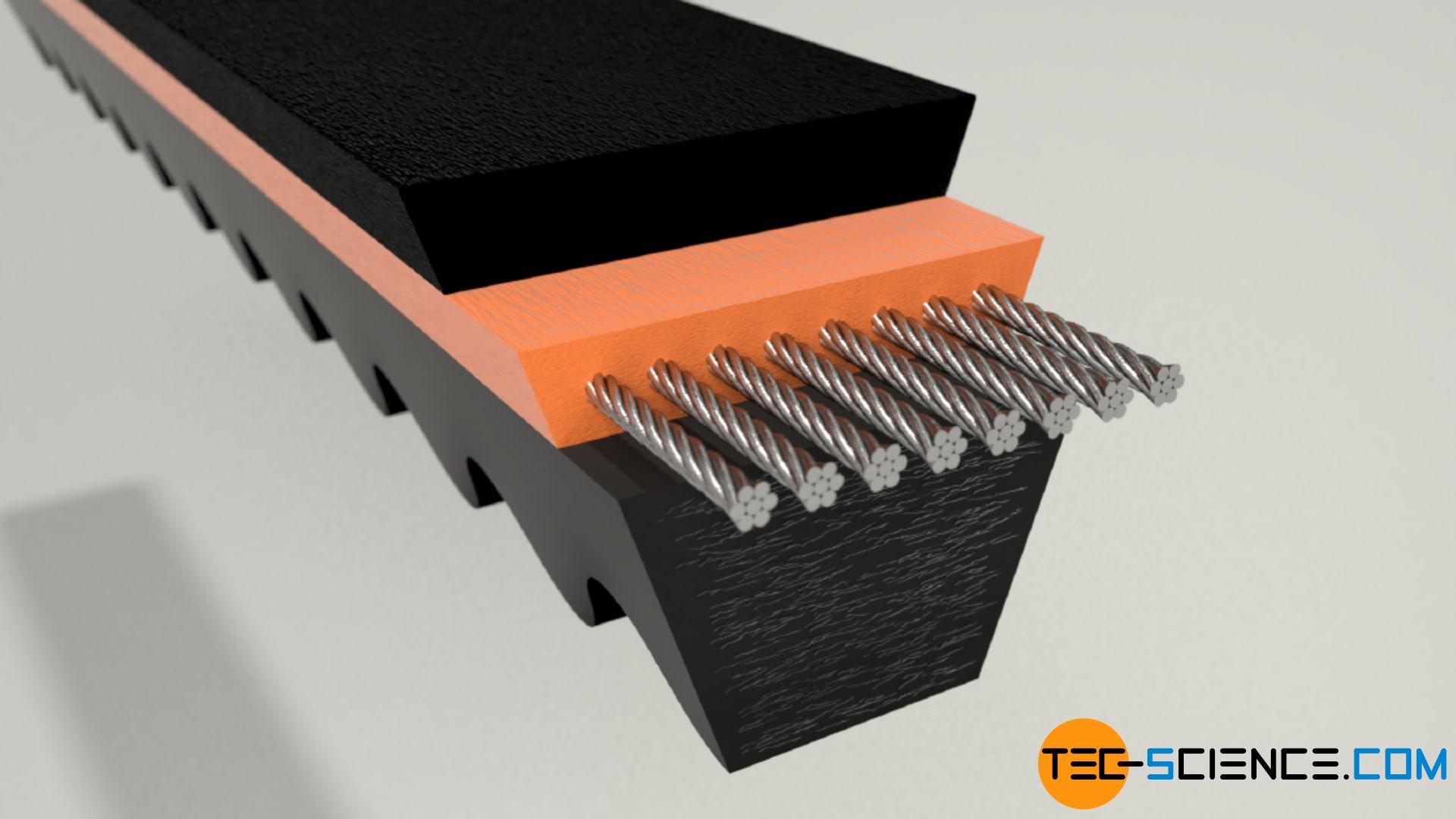 Raw edge narrow V-belt (cogged)