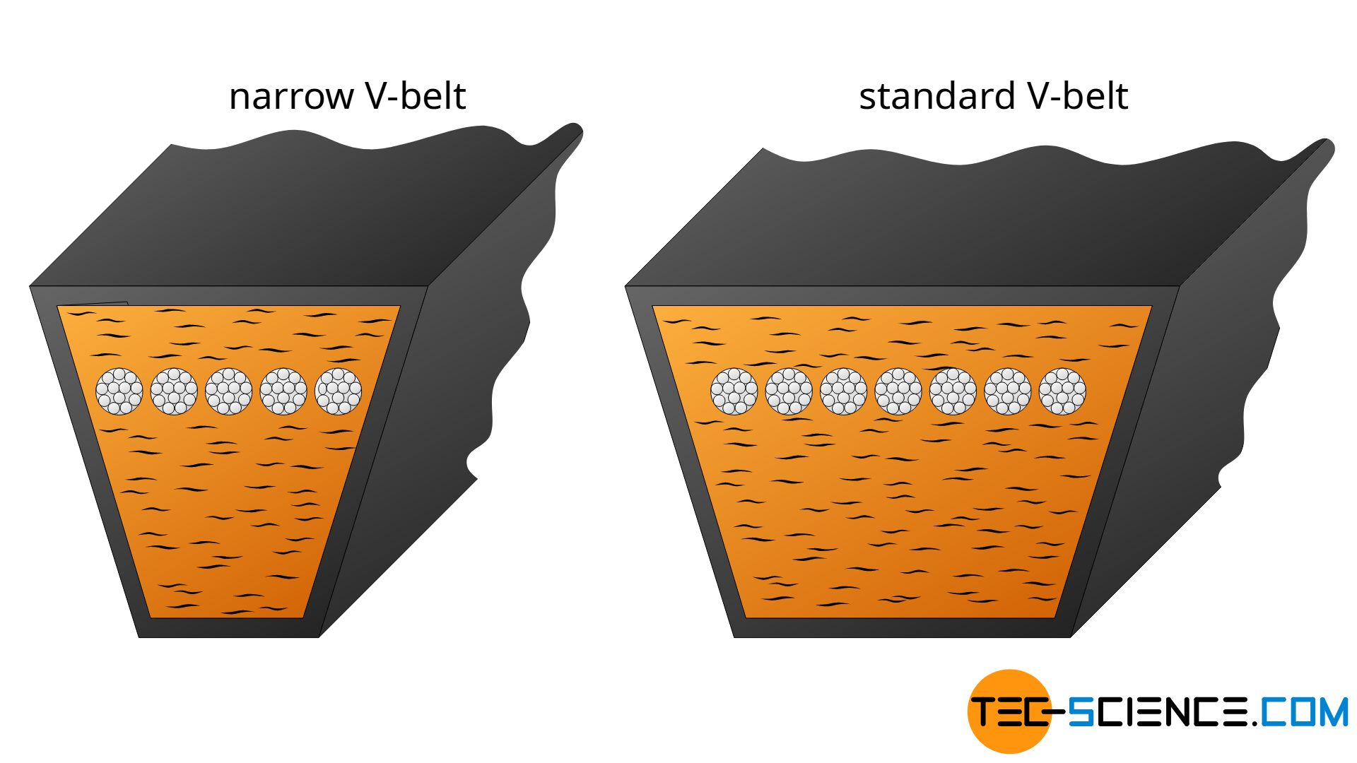 Narrow and standard V-belt in comparison