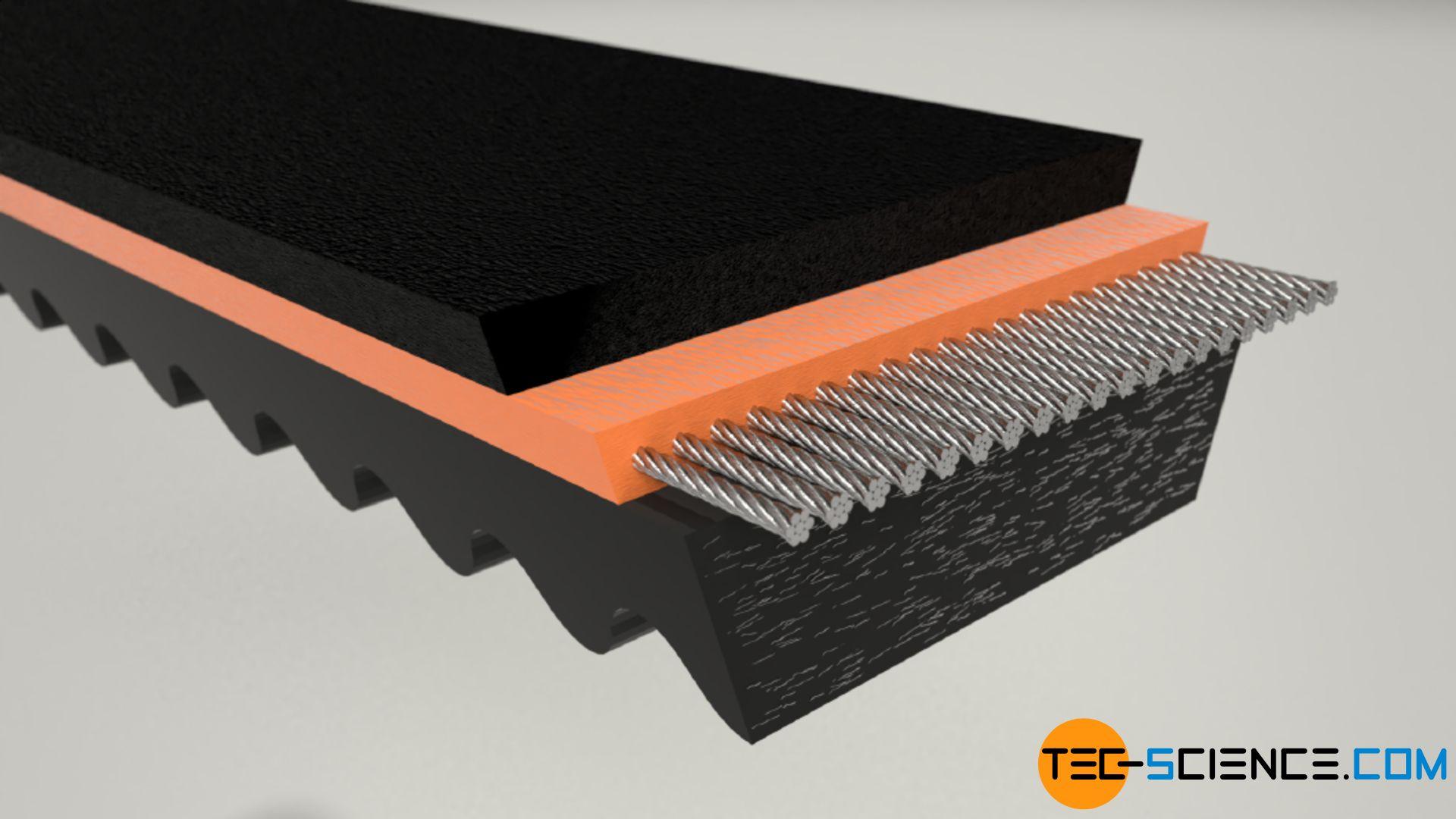 Raw edge wide v-belt (variable speed belt)