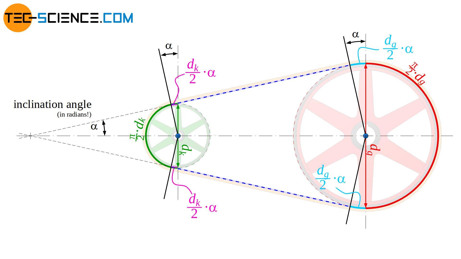 Calculation of arc lengths