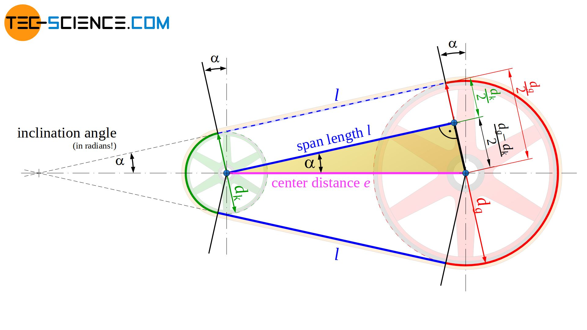 Calculation of the inclination angle