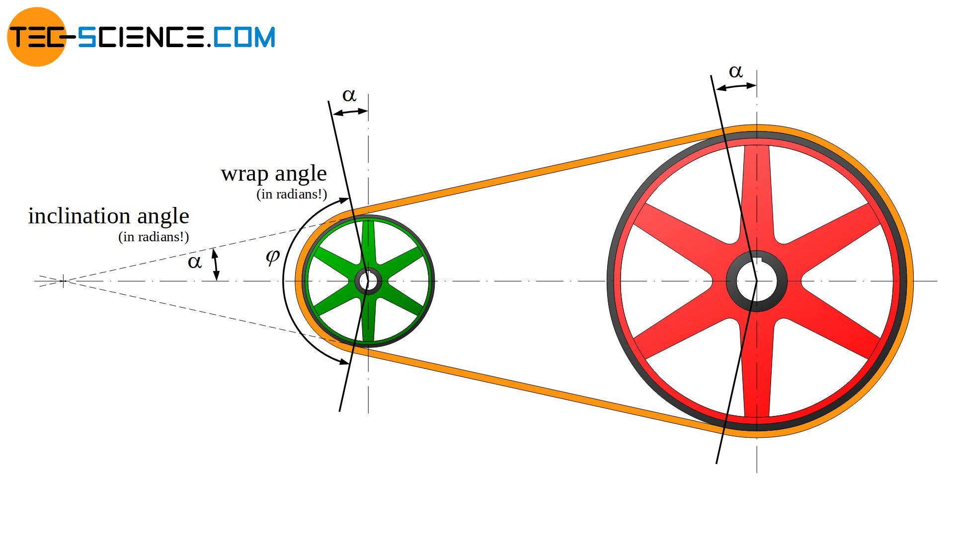 Calculation of belt length