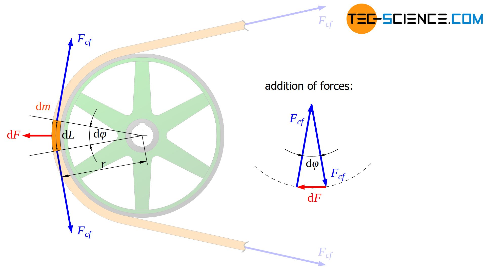 Influence of centrifugal force on the belt