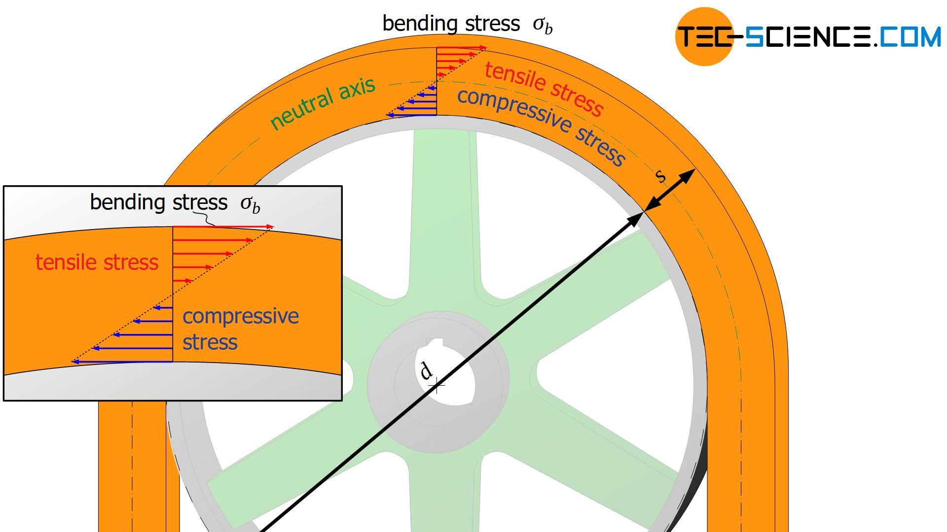 Stress distribution in the belt (bending stress)