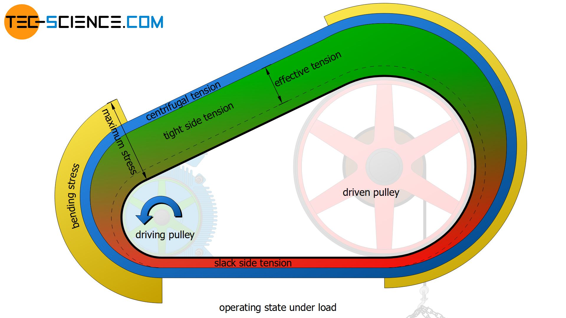 Stress distribution in the belt in the operating state under load