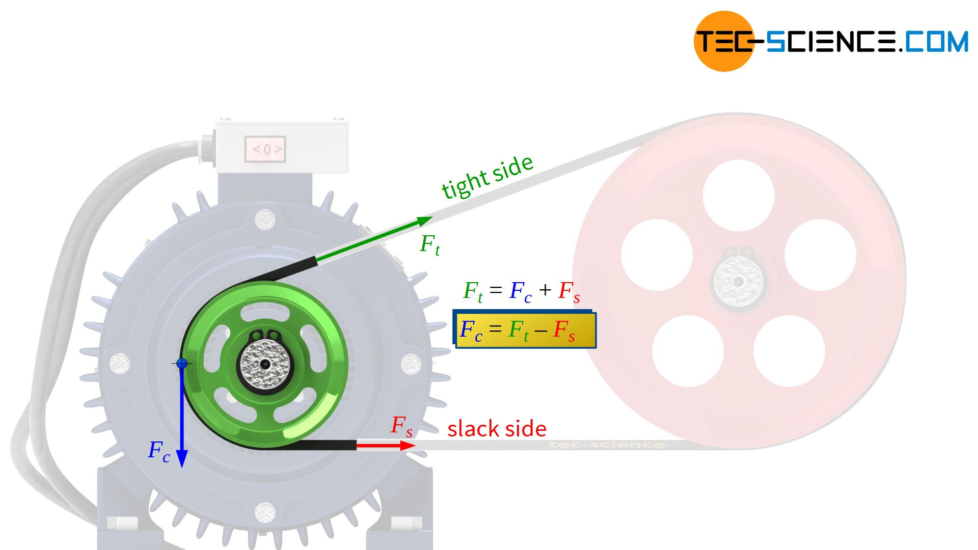 Relationship between circumferential force and tight side and slack side force