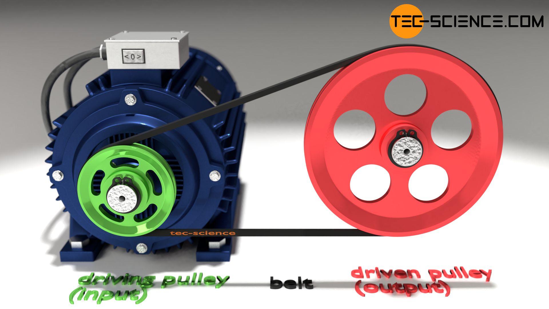 Operating principle of a belt drive