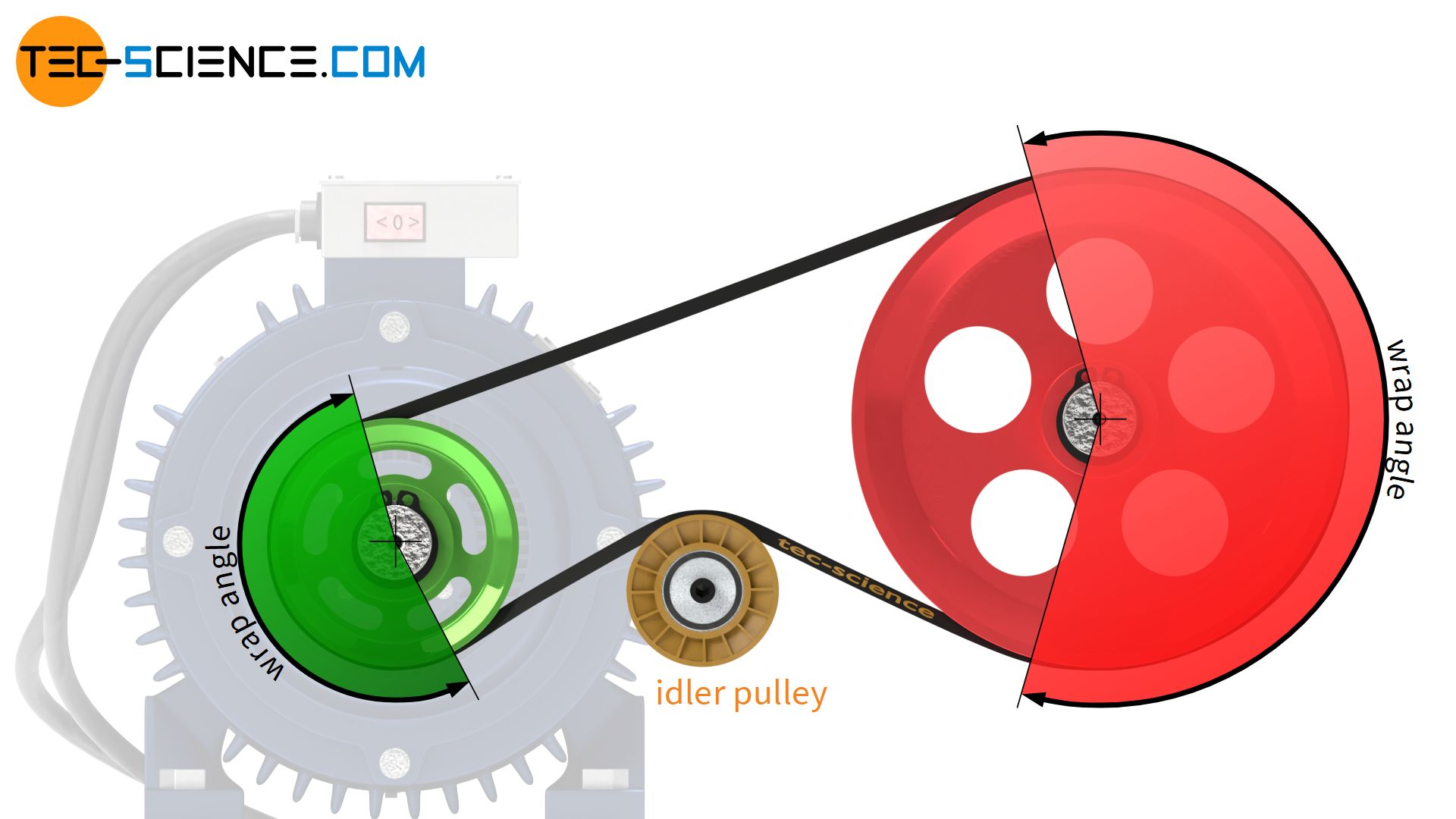 Increasing the wrap angle with an idler pulley
