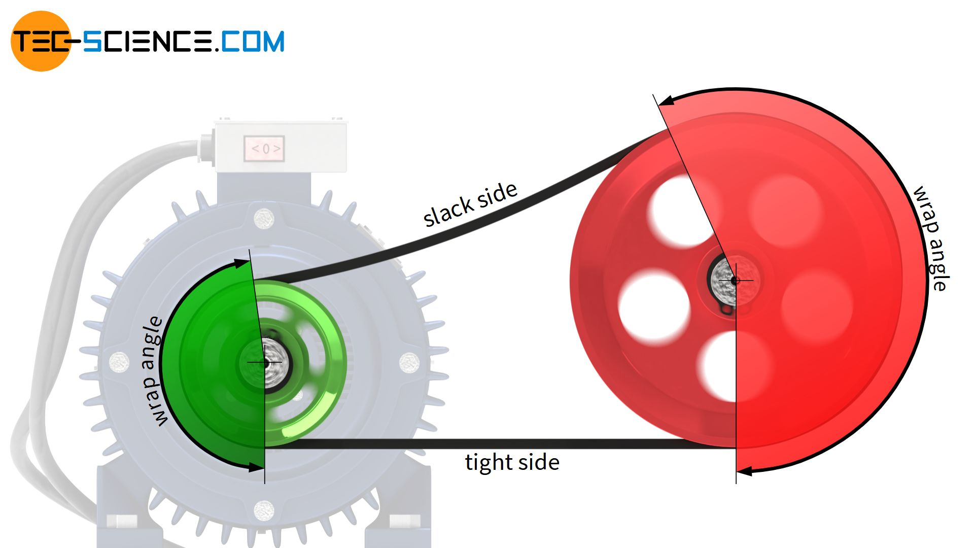 Influence of the arrangement of the slack side and tight side on the wrap angle