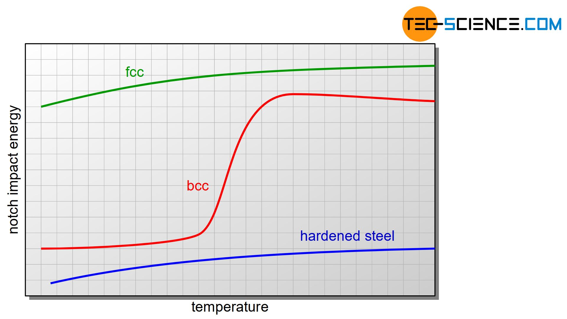Notch impact energy as a function of temperature for different lattice structures